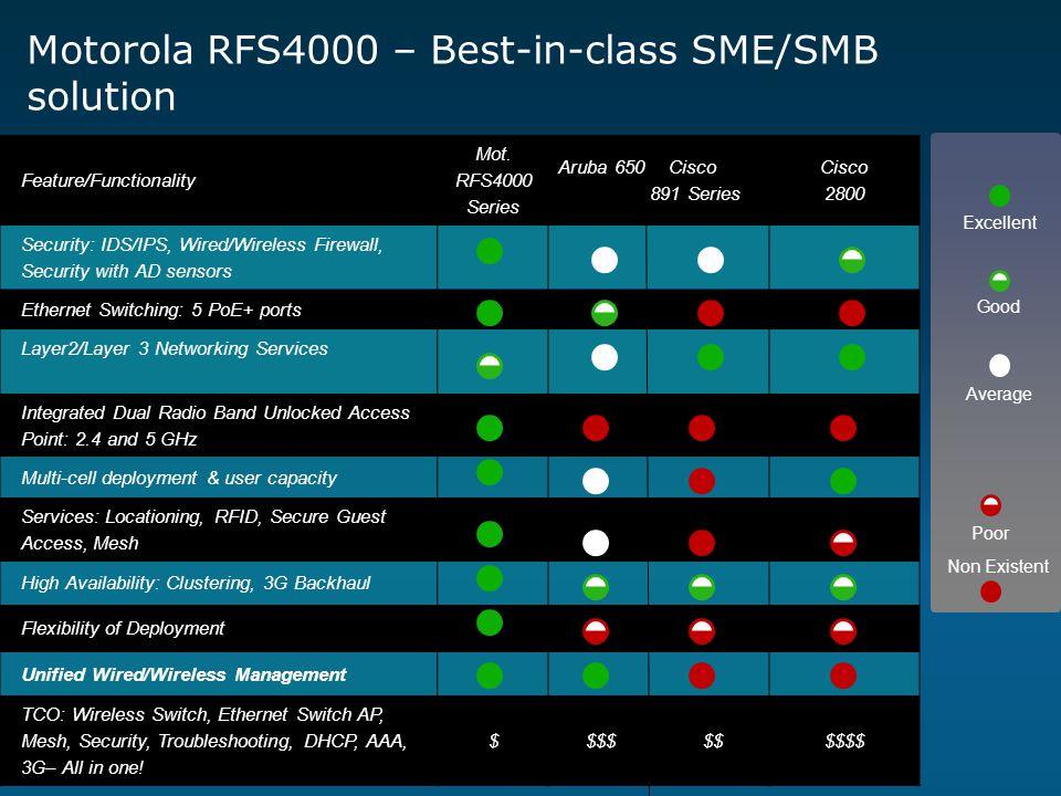 Motorola RFS4000 – Best-in-class SME/SMB solution Feature/Functionality Mot. RFS4000 Series Aruba 650 Cisco 891 Series Cisco 2800 Security: IDS/IPS, W