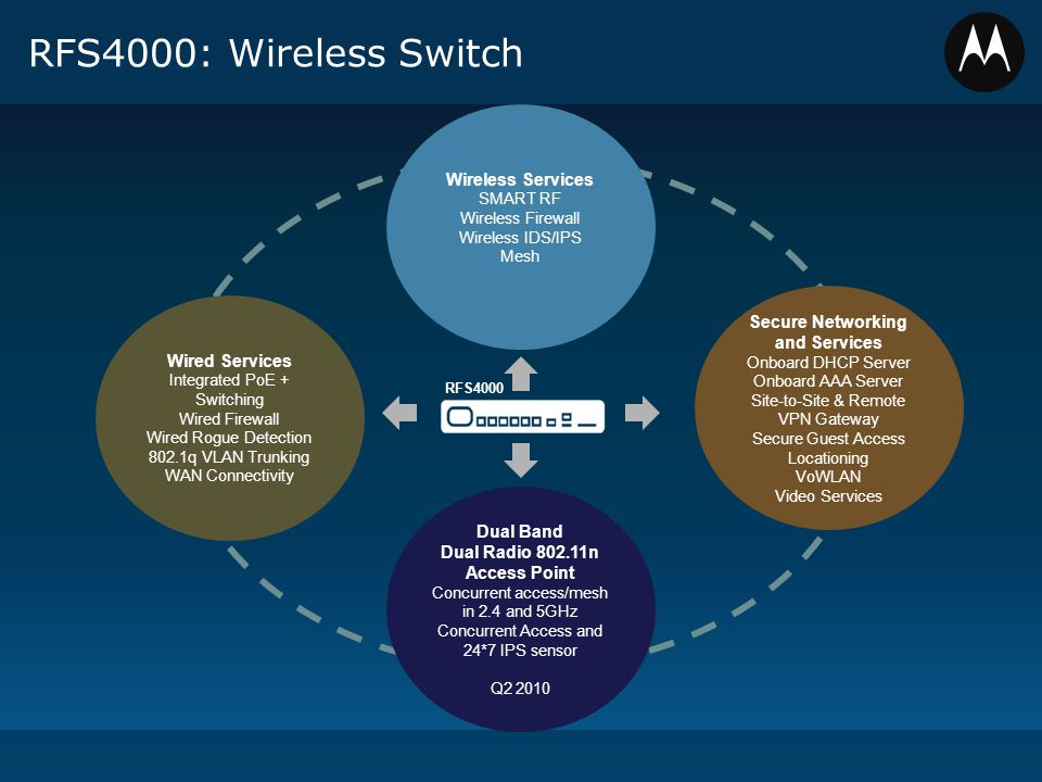 RFS4000: Wireless Switch Wireless Services SMART RF Wireless Firewall Wireless IDS/IPS Mesh Secure Networking and Services Onboard DHCP Server Onboard