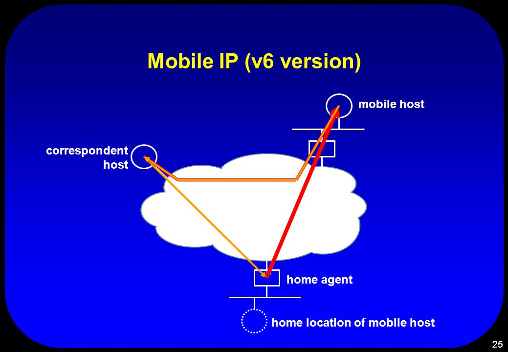 25 Mobile IP (v6 version) home agent home location of mobile host mobile host correspondent host