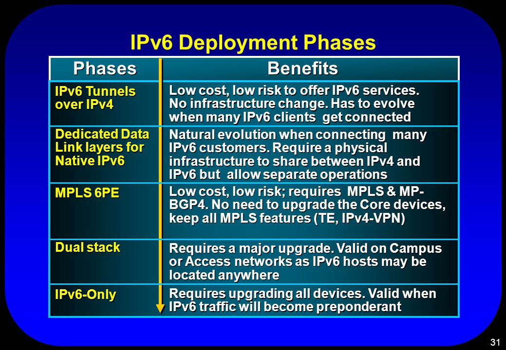 31 IPv6 Deployment Phases MPLS 6PE Dedicated Data Link layers for Native IPv6 IPv6 Tunnels over IPv4 Low cost, low risk to offer IPv6 services.