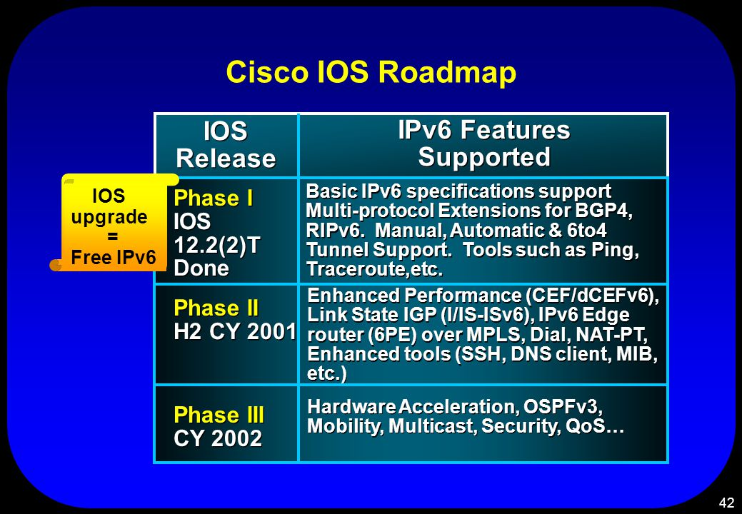 42 Basic IPv6 specifications support Multi-protocol Extensions for BGP4, RIPv6. Manual, Automatic & 6to4 Tunnel Support. Tools such as Ping, Tracerout