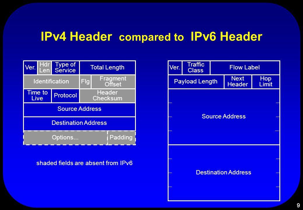 9 IPv4 Header compared to IPv6 Header Ver.