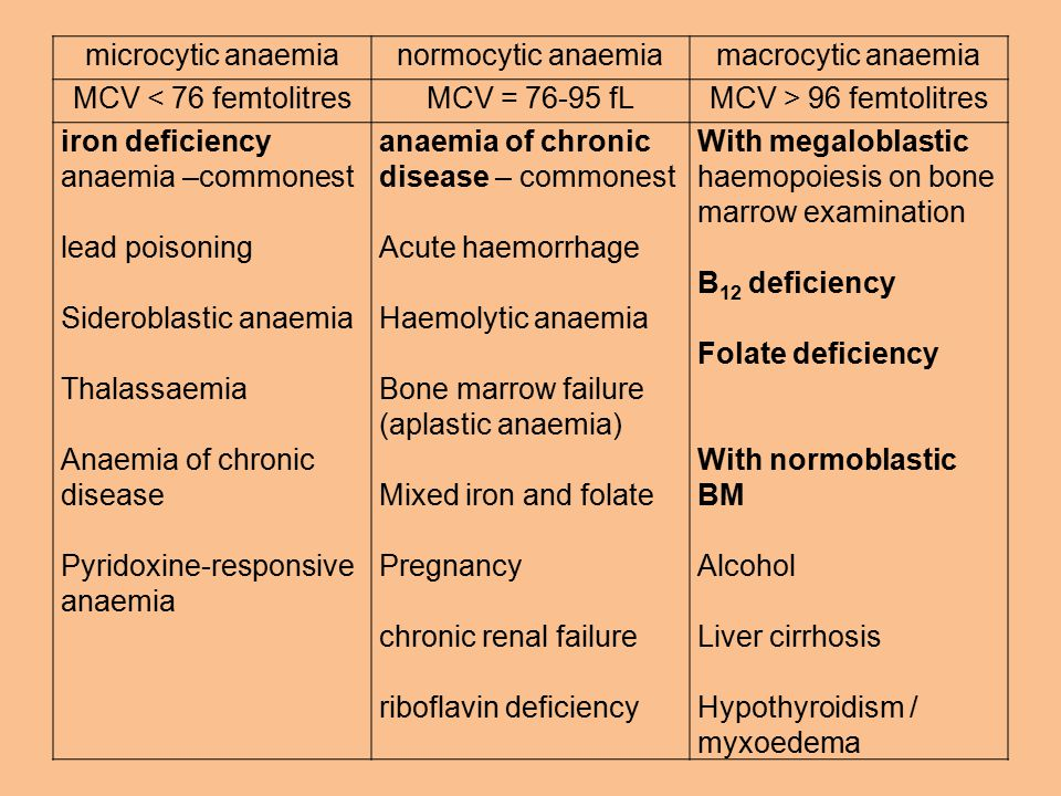 microcytic anaemianormocytic anaemiamacrocytic anaemia MCV < 76 femtolitresMCV = 76-95 fLMCV > 96 femtolitres iron deficiency anaemia –commonest lead poisoning Sideroblastic anaemia Thalassaemia Anaemia of chronic disease Pyridoxine-responsive anaemia anaemia of chronic disease – commonest Acute haemorrhage Haemolytic anaemia Bone marrow failure (aplastic anaemia) Mixed iron and folate Pregnancy chronic renal failure riboflavin deficiency With megaloblastic haemopoiesis on bone marrow examination B 12 deficiency Folate deficiency With normoblastic BM Alcohol Liver cirrhosis Hypothyroidism / myxoedema