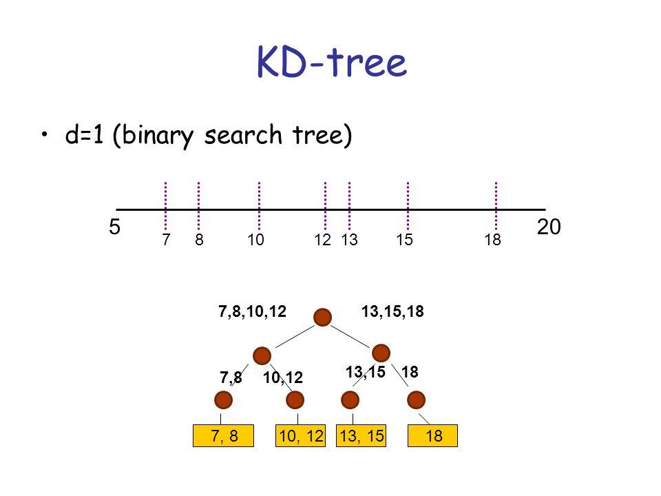 KD-tree d=1 (binary search tree) 520 7, 810, 1213, 1518 121578101318 13,15,187,8,10,12 1813,15 10,127,8