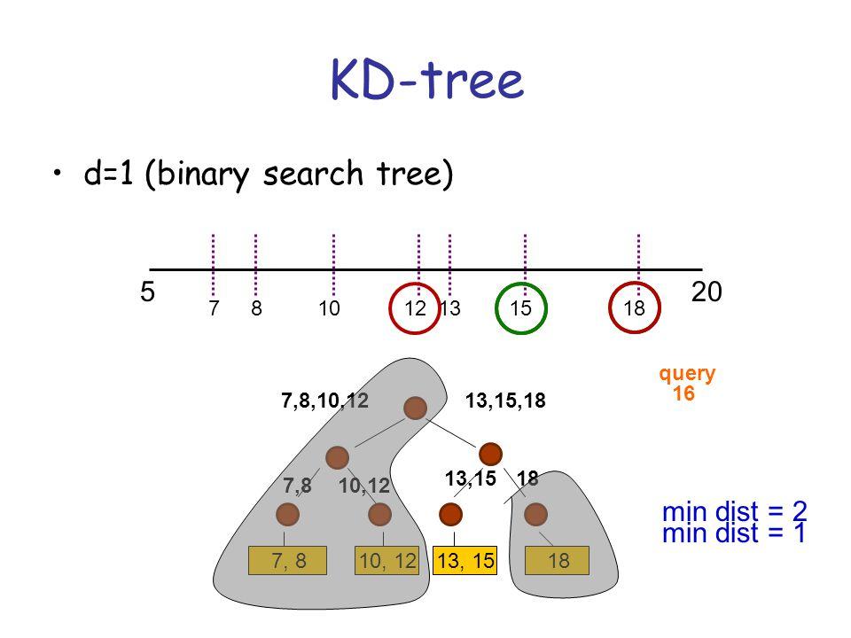 KD-tree d=1 (binary search tree) 520 7, 810, 1213, 1518 121578101318 13,15,187,8,10,12 1813,15 10,127,8 16 query min dist = 2 min dist = 1