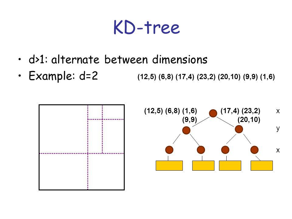 KD-tree d>1: alternate between dimensions Example: d=2 x y x (12,5) (6,8) (17,4) (23,2) (20,10) (9,9) (1,6) (17,4) (23,2) (20,10) (12,5) (6,8) (1,6) (9,9)