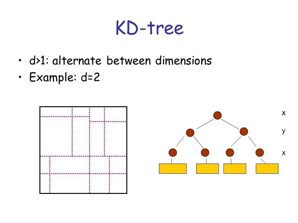 KD-tree d>1: alternate between dimensions Example: d=2 xx y x