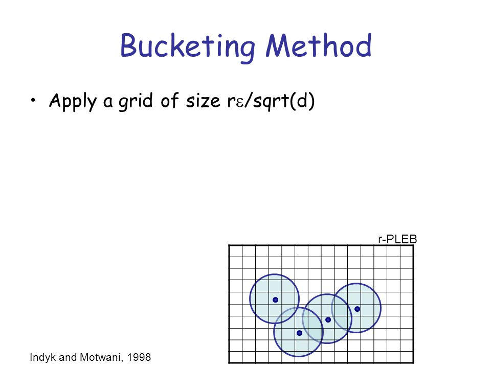 Bucketing Method Apply a grid of size r  /sqrt(d) Every ball is covered by at most k cubes –Can show that k · C d /  d for some C<5 constant kn cubes cover all balls Finite number of cubes: can use hash table –Key: cube, Value: a ball it covers Space req: O(nk) r-PLEB Indyk and Motwani, 1998
