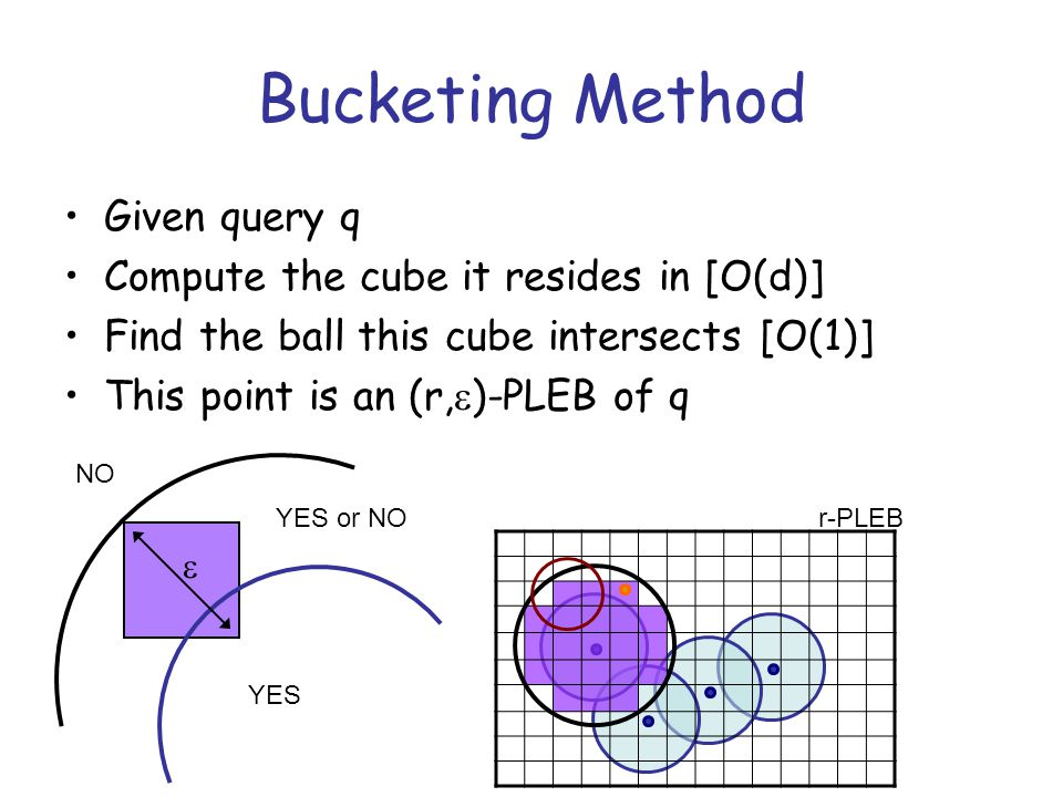 Bucketing Method Given query q Compute the cube it resides in [O(d)] Find the ball this cube intersects [O(1)] This point is an (r,  )-PLEB of q  NO YES YES or NOr-PLEB