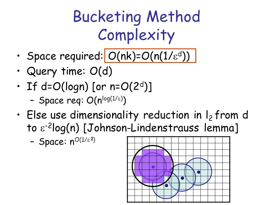 Bucketing Method Complexity Space required: O(nk)=O(n(1/  d )) Query time: O(d) If d=O(logn) [or n=O(2 d )] –Space req: O(n log(1/  ) ) Else use dimensionality reduction in l 2 from d to  -2 log(n) [Johnson-Lindenstrauss lemma] –Space: n O(1/  ) 2