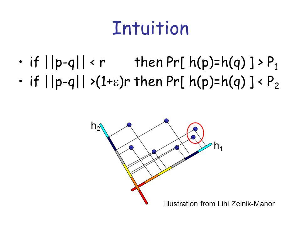 Intuition if ||p-q|| P 1 if ||p-q|| >(1+  )r then Pr[ h(p)=h(q) ] < P 2 h1h1 h2h2 Illustration from Lihi Zelnik-Manor