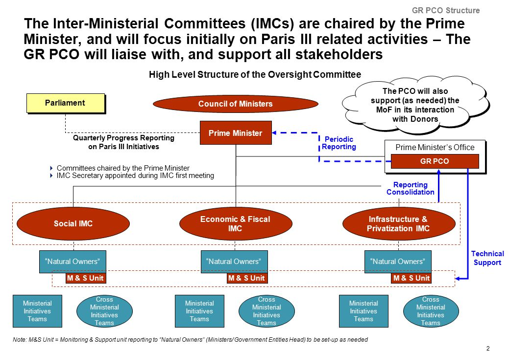 2 The Inter-Ministerial Committees (IMCs) are chaired by the Prime Minister, and will focus initially on Paris III related activities – The GR PCO will liaise with, and support all stakeholders High Level Structure of the Oversight Committee Natural Owners M & S Unit Prime Minister's Office Prime Minister Social IMC Economic & Fiscal IMC  Committees chaired by the Prime Minister  IMC Secretary appointed during IMC first meeting Natural Owners M & S Unit Natural Owners M & S Unit Parliament Quarterly Progress Reporting on Paris III Initiatives Note: M&S Unit = Monitoring & Support unit reporting to Natural Owners (Ministers/ Government Entities Head) to be set-up as needed Council of Ministers Infrastructure & Privatization IMC GR PCO Technical Support Reporting Consolidation Periodic Reporting The PCO will also support (as needed) the MoF in its interaction with Donors Ministerial Initiatives Teams Cross Ministerial Initiatives Teams Ministerial Initiatives Teams Cross Ministerial Initiatives Teams Ministerial Initiatives Teams Cross Ministerial Initiatives Teams GR PCO Structure