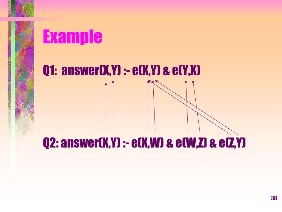 38 Example Q1: answer(X,Y) :- e(X,Y) & e(Y,X) Q2: answer(X,Y) :- e(X,W) & e(W,Z) & e(Z,Y)