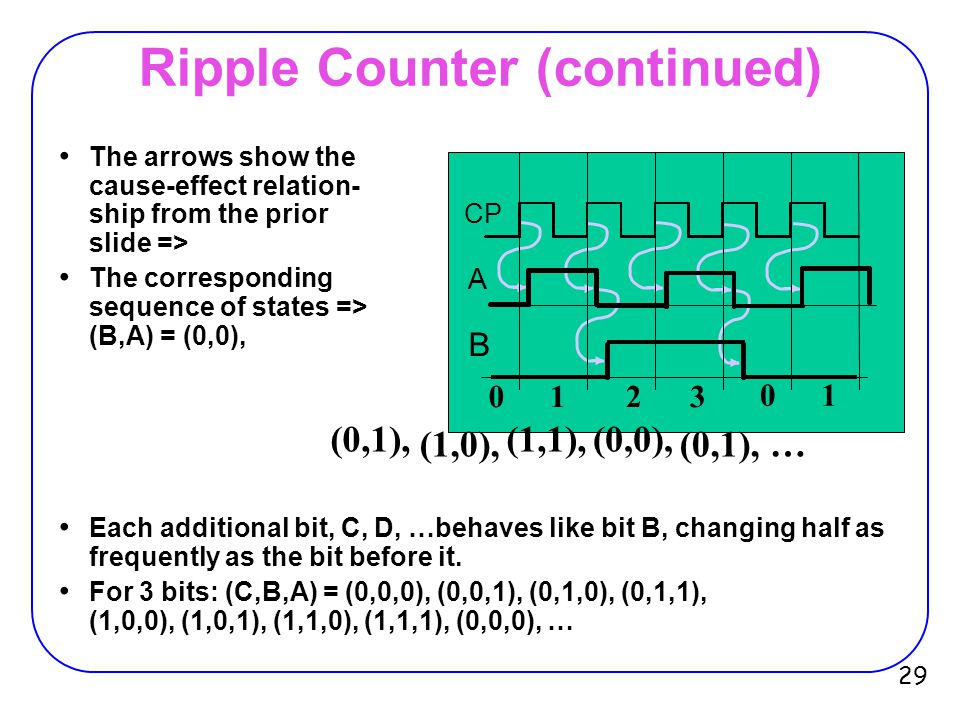 Ripple Counter (continued) Starting with C = B = A = 1, equivalent to (C,B,A) = 7 base 10, the next clock increments the count to (C,B,A) = 0 base 10.