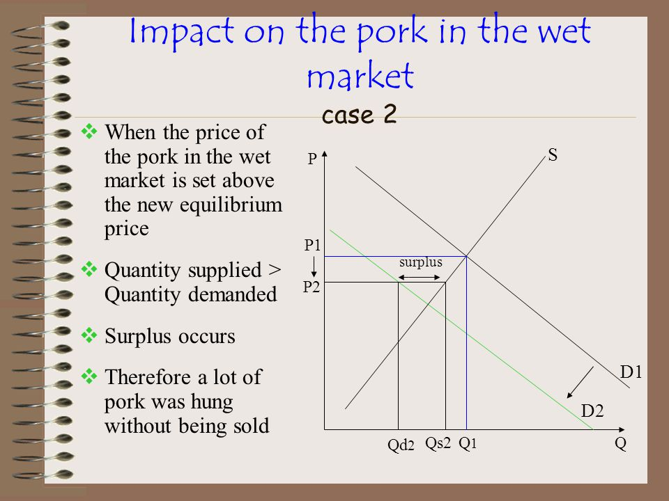 Impact on the pork in the wet market case 2  When the price of the pork in the wet market is set above the new equilibrium price  Quantity supplied