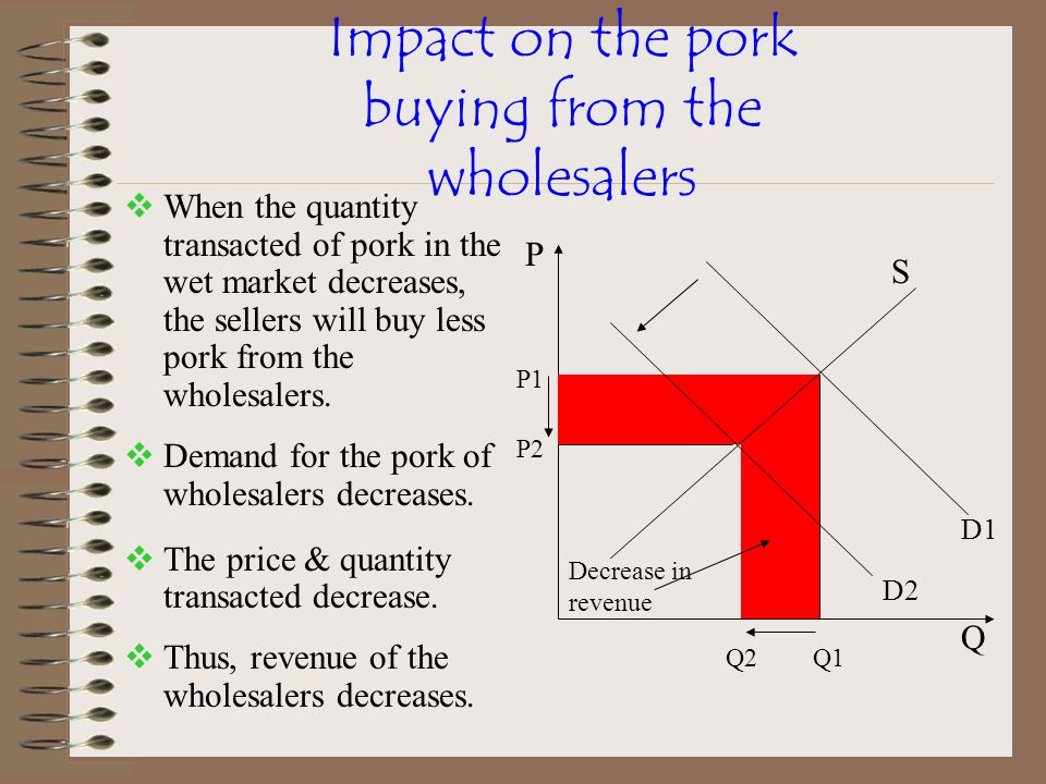 Impact on the pork buying from the wholesalers  When the quantity transacted of pork in the wet market decreases, the sellers will buy less pork from