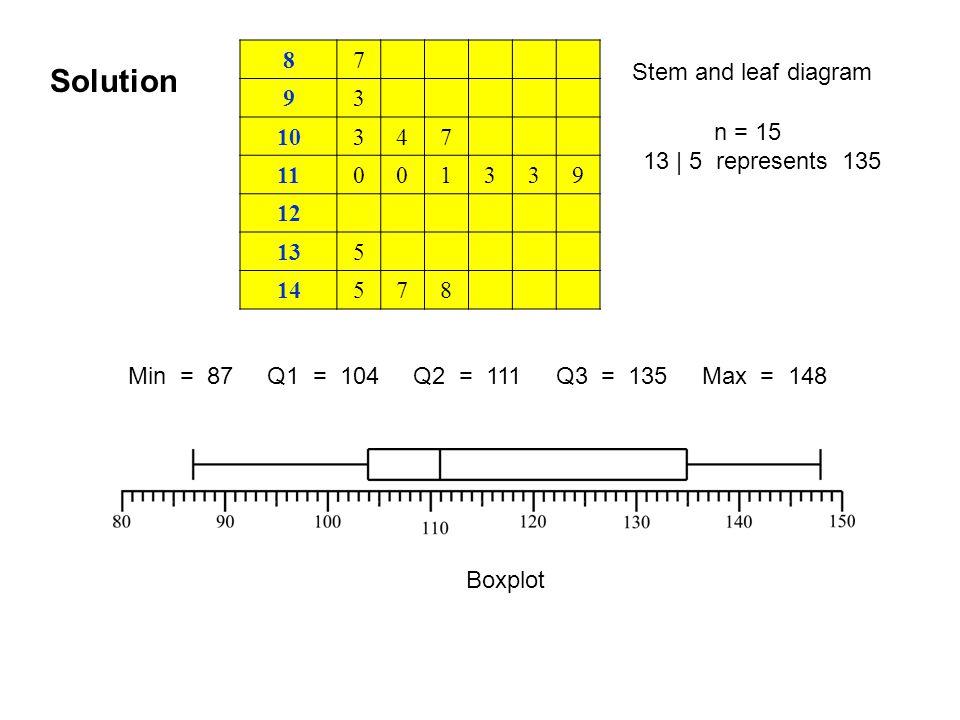 Solution 87 93 10347 11001339 12 135 14578 n = 15 13 | 5 represents 135 Min = 87 Q1 = 104 Q2 = 111 Q3 = 135 Max = 148 Stem and leaf diagram Boxplot