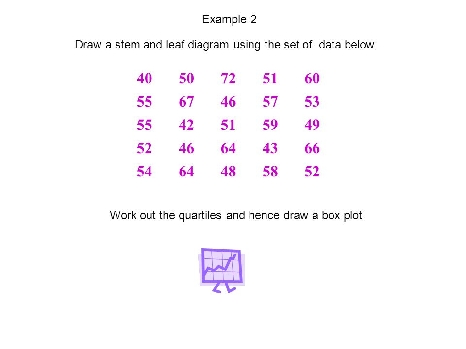 4050725160 5567465753 5542515949 5246644366 5464485852 Example 2 Draw a stem and leaf diagram using the set of data below.