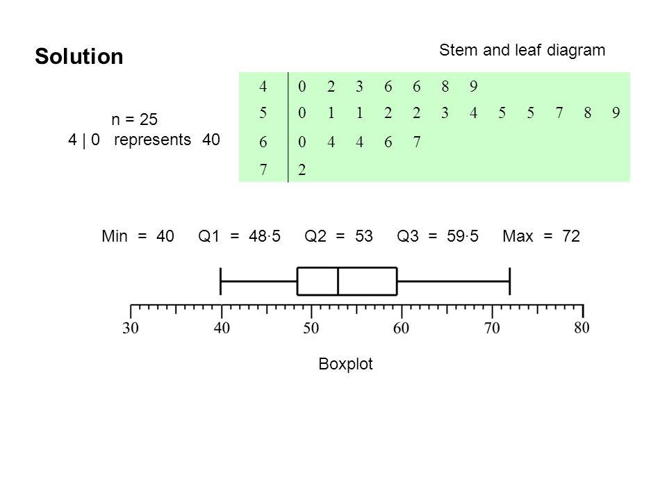 40236689 5011223455789 604467 72 Stem and leaf diagram Solution n = 25 4 | 0 represents 40 Min = 40 Q1 = 48·5 Q2 = 53 Q3 = 59·5 Max = 72 Boxplot