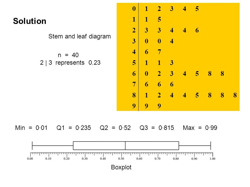 012345 115 233446 3004 467 5113 60234588 7666 812445888 999 Solution Stem and leaf diagram n = 40 2 | 3 represents 0.23 Min = 0·01 Q1 = 0·235 Q2 = 0·52 Q3 = 0·815 Max = 0·99 Boxplot