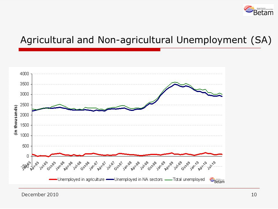 December Agricultural and Non-agricultural Unemployment (SA)