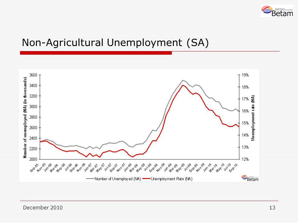 December 201013 Non-Agricultural Unemployment (SA)