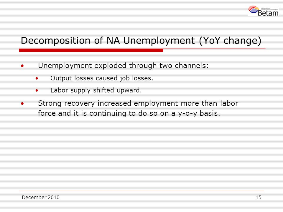 December Decomposition of NA Unemployment (YoY change) Unemployment exploded through two channels: Output losses caused job losses.