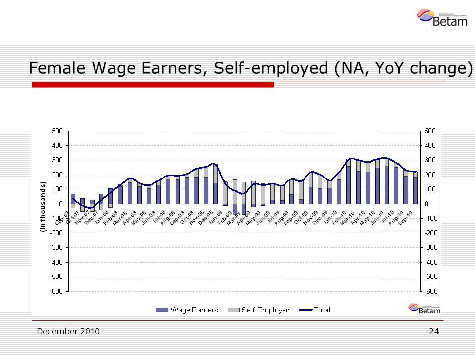 December Female Wage Earners, Self-employed (NA, YoY change)