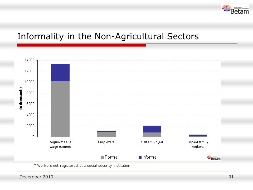 December Informality in the Non-Agricultural Sectors * Workers not registered at a social security institution