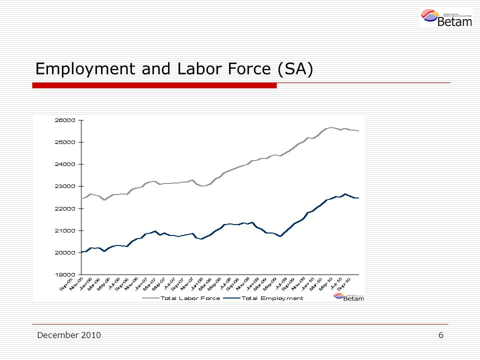 December Employment and Labor Force (SA)