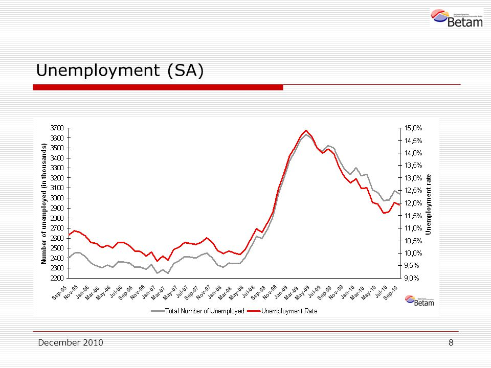 December 20108 Unemployment (SA)