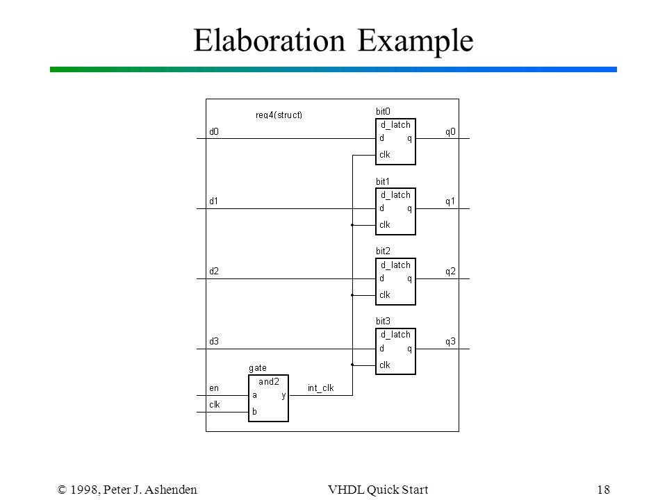 © 1998, Peter J. AshendenVHDL Quick Start18 Elaboration Example