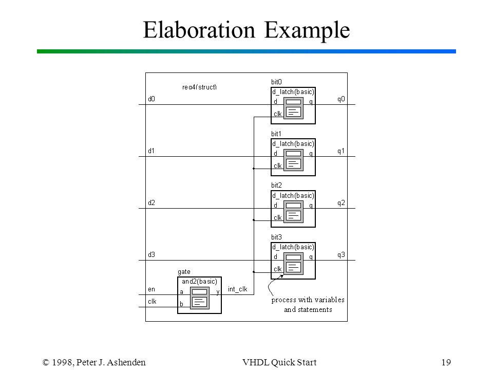 © 1998, Peter J. AshendenVHDL Quick Start19 Elaboration Example