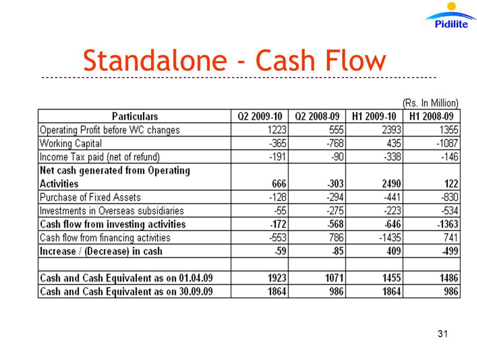 ------------------------------------------------------------------------------------------ 31 Standalone - Cash Flow