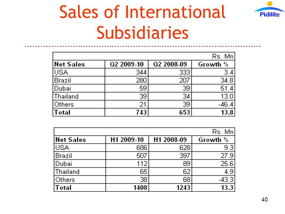 ------------------------------------------------------------------------------------------ 40 Sales of International Subsidiaries