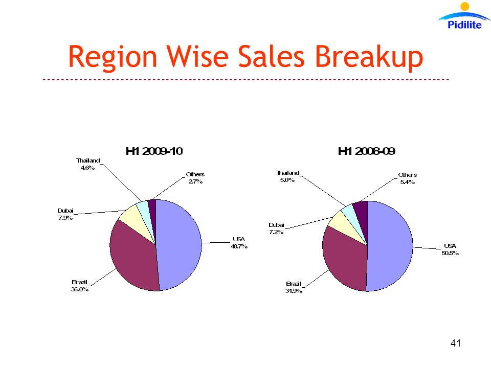 ------------------------------------------------------------------------------------------ 41 Region Wise Sales Breakup