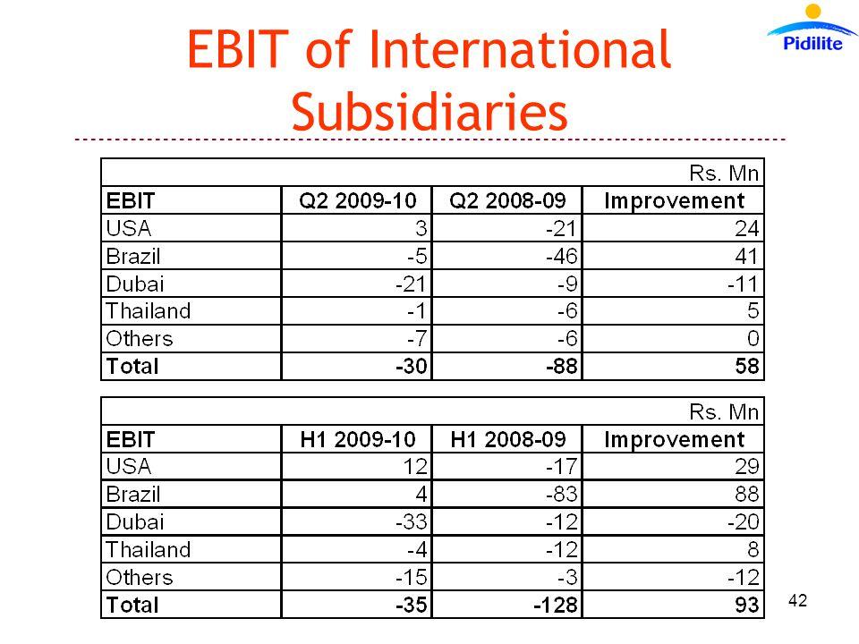------------------------------------------------------------------------------------------ 42 EBIT of International Subsidiaries