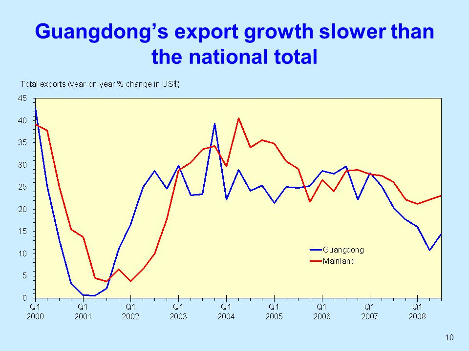 10 Guangdong's export growth slower than the national total