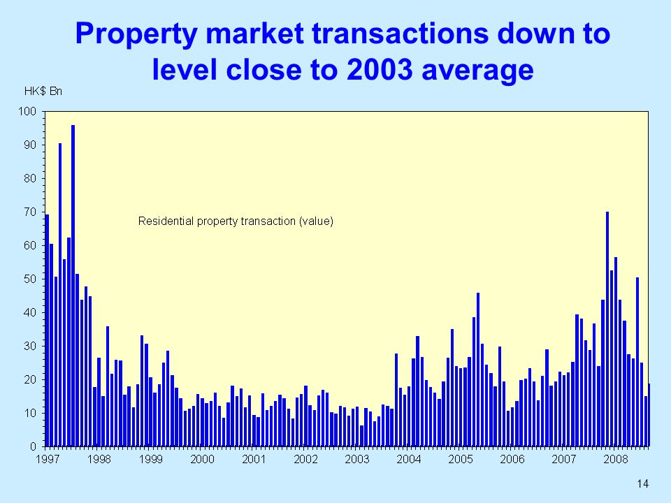 14 Property market transactions down to level close to 2003 average