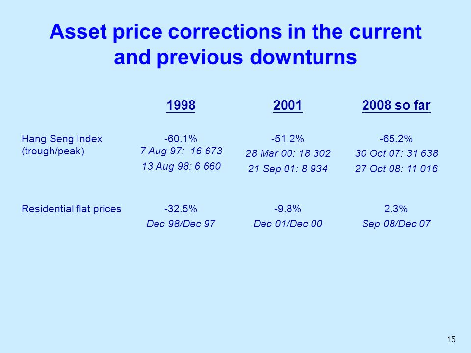 15 Asset price corrections in the current and previous downturns so far Hang Seng Index (trough/peak) -60.1% 7 Aug 97: Aug 98: % 28 Mar 00: Sep 01: % 30 Oct 07: Oct 08: Residential flat prices-32.5% Dec 98/Dec % Dec 01/Dec % Sep 08/Dec 07
