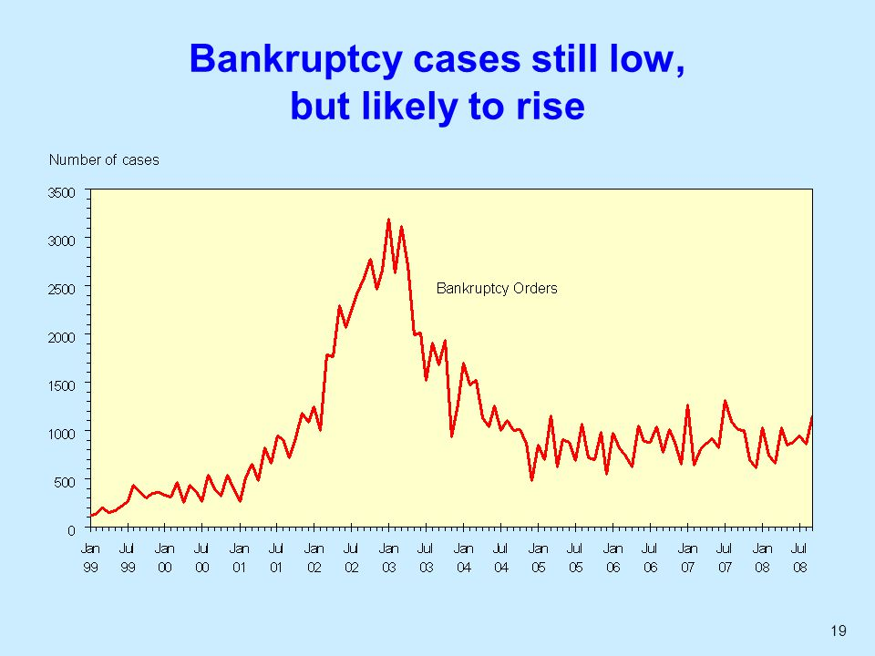 19 Bankruptcy cases still low, but likely to rise