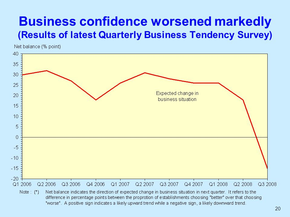 20 Business confidence worsened markedly (Results of latest Quarterly Business Tendency Survey)