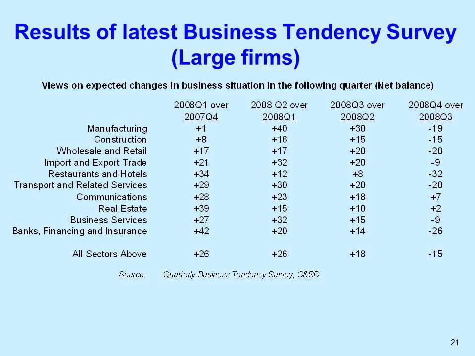 21 Results of latest Business Tendency Survey (Large firms)