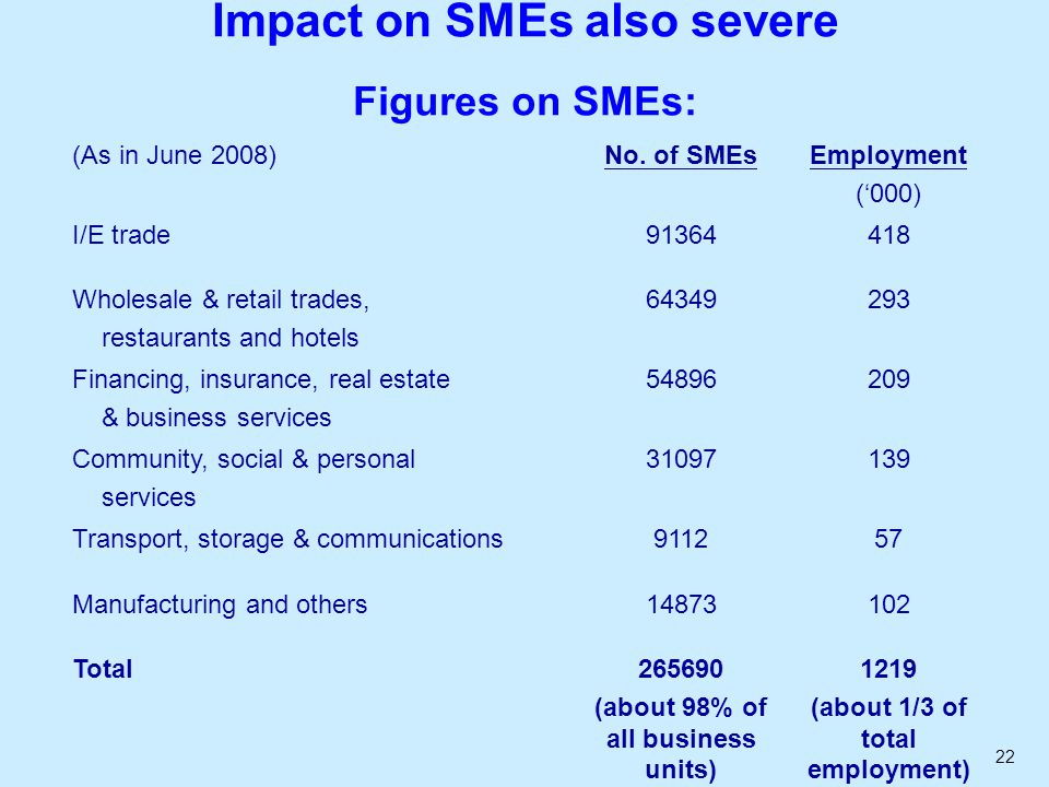 22 Impact on SMEs also severe Figures on SMEs: (As in June 2008)No. of SMEsEmployment ('000) I/E trade91364418 Wholesale & retail trades, restaurants