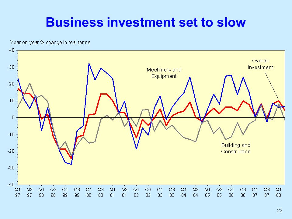 23 Business investment set to slow