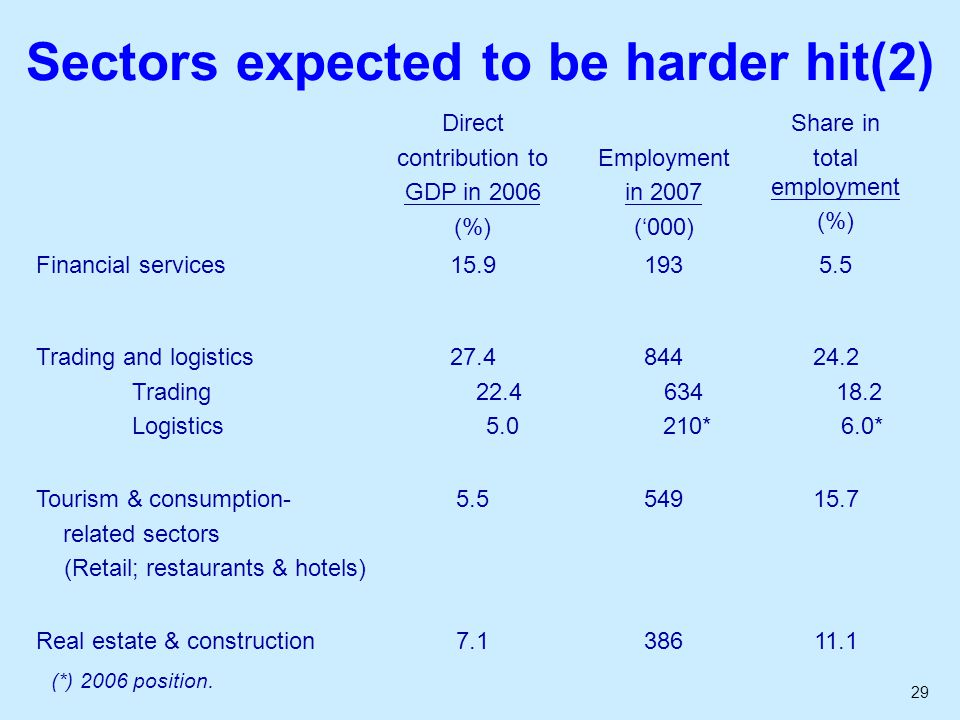 29 Sectors expected to be harder hit(2) Direct contribution to GDP in 2006 (%) Employment in 2007 ('000) Share in total employment (%) Financial servi