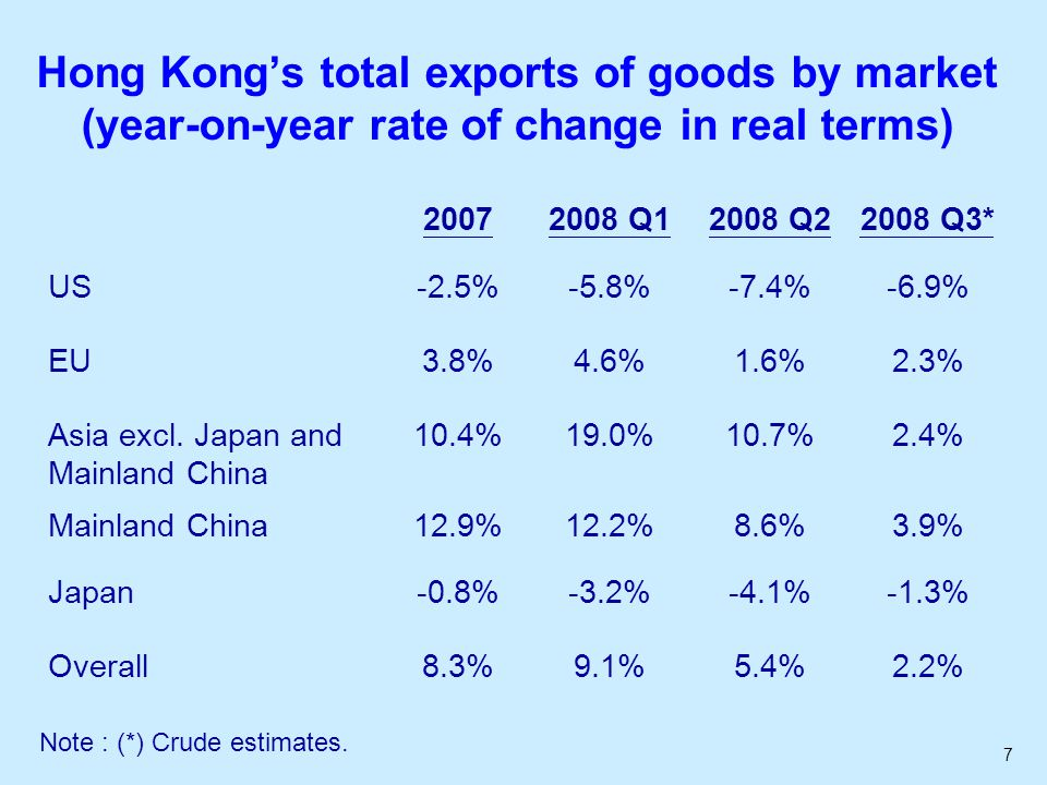 7 Hong Kong's total exports of goods by market (year-on-year rate of change in real terms) Q12008 Q22008 Q3* US-2.5%-5.8%-7.4%-6.9% EU3.8%4.6%1.6%2.3% Asia excl.