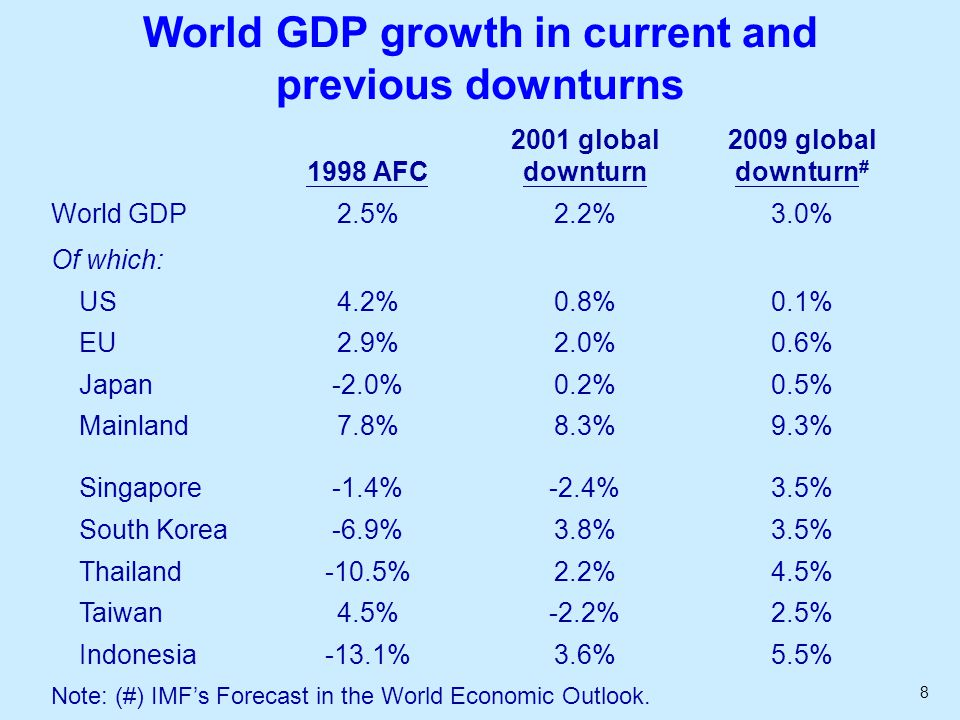 8 World GDP growth in current and previous downturns 1998 AFC 2001 global downturn 2009 global downturn # World GDP2.5%2.2%3.0% Of which: US4.2%0.8%0.1% EU2.9%2.0%0.6% Japan-2.0%0.2%0.5% Mainland7.8%8.3%9.3% Singapore-1.4%-2.4%3.5% South Korea-6.9%3.8%3.5% Thailand-10.5%2.2%4.5% Taiwan4.5%-2.2%2.5% Indonesia-13.1%3.6%5.5% Note: (#) IMF's Forecast in the World Economic Outlook.