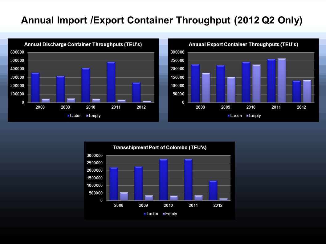 Annual Import /Export Container Throughput (2012 Q2 Only)