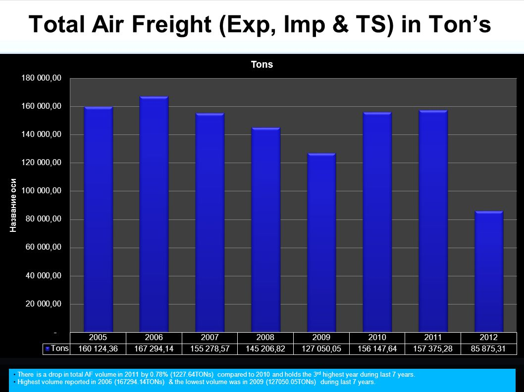 Total Air Freight (Exp, Imp & TS) in Ton's There is a drop in total AF volume in 2011 by 0.78% (1227.64TONs) compared to 2010 and holds the 3 rd highe